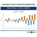 Dramatic Market Share gains for Indexing vs Traditional Fund Managers
