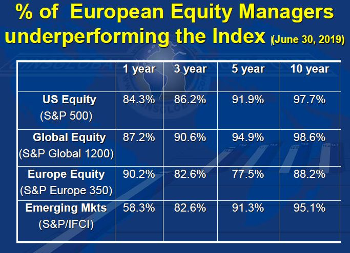 European Equity Managers Performance VS the Index