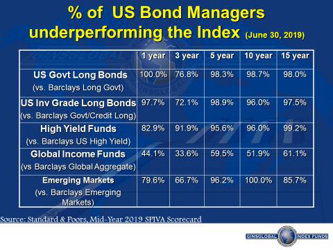 US Bond Managers Performance vs the Index