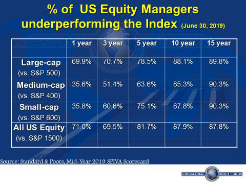 Percentage of US Equity Managers Under Performing the Infex