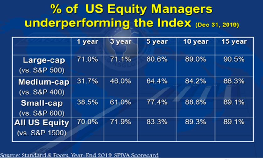 Equity Managers Under performing Index 2019