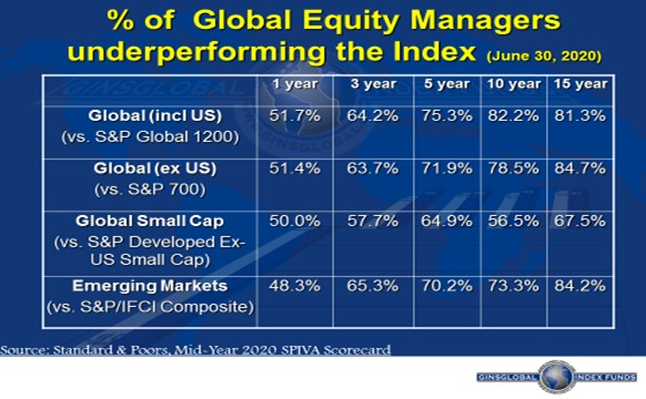 80% of US Fund Managers Underperform S&P 500 Over 5 years